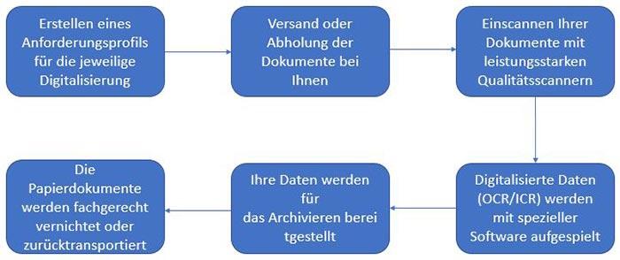 digitales-archivieren-scannen