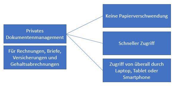 dokumentenmanagement-privat