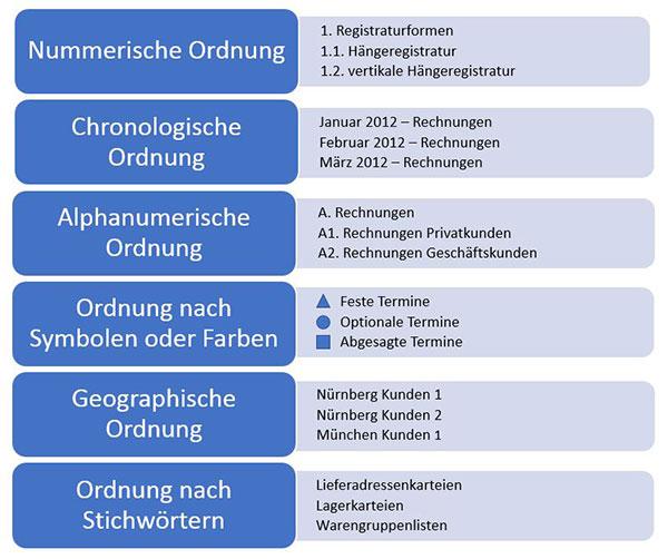 Ordnungssysteme Buro Varianten Vorteile Umsetzung